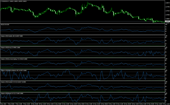 Adaptive RSI Forex indicator for MT4