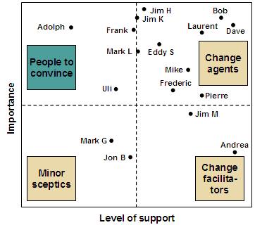 Dissertation Change Management