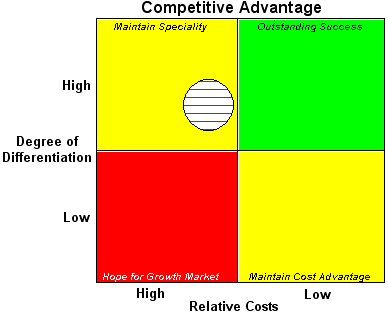 Download competitive advantage mba for Table th position relative