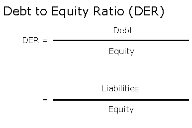Debt to Equity Ratio (MBA)
