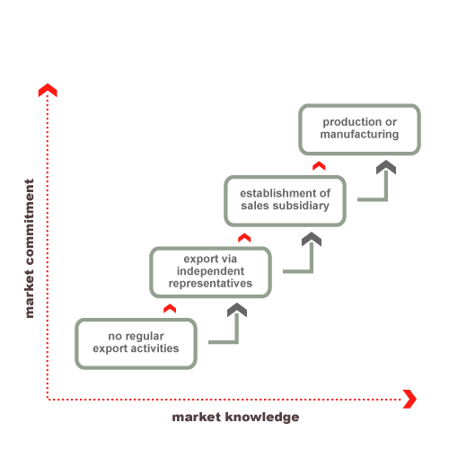internationalization strategy Internationalization strategies and sme survival in the export market traditional internationalization theories, such as the ipm (johanson & vahlne, 1977), are largely based on the theory of the growth of the firm (penrose, 1959) and the behavioral theory of the firm (cyert & march, 1963)ipm scholars posit that internationalization should be incremental and experience-based, such as by.
