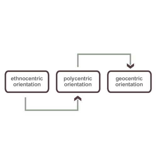 International Marketing - EPRG Framework
