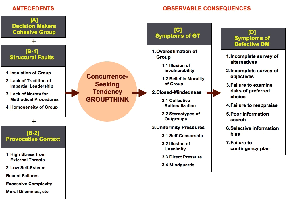 what is groupthink explain Groupthink: this image outlines the requirements, symptoms, and defects of groupthink in detail groups must be cohesive, insulated, lack an impartial leader, and homogenous, as well as be in a provocative, high stress situation, in order for groupthink to occur.